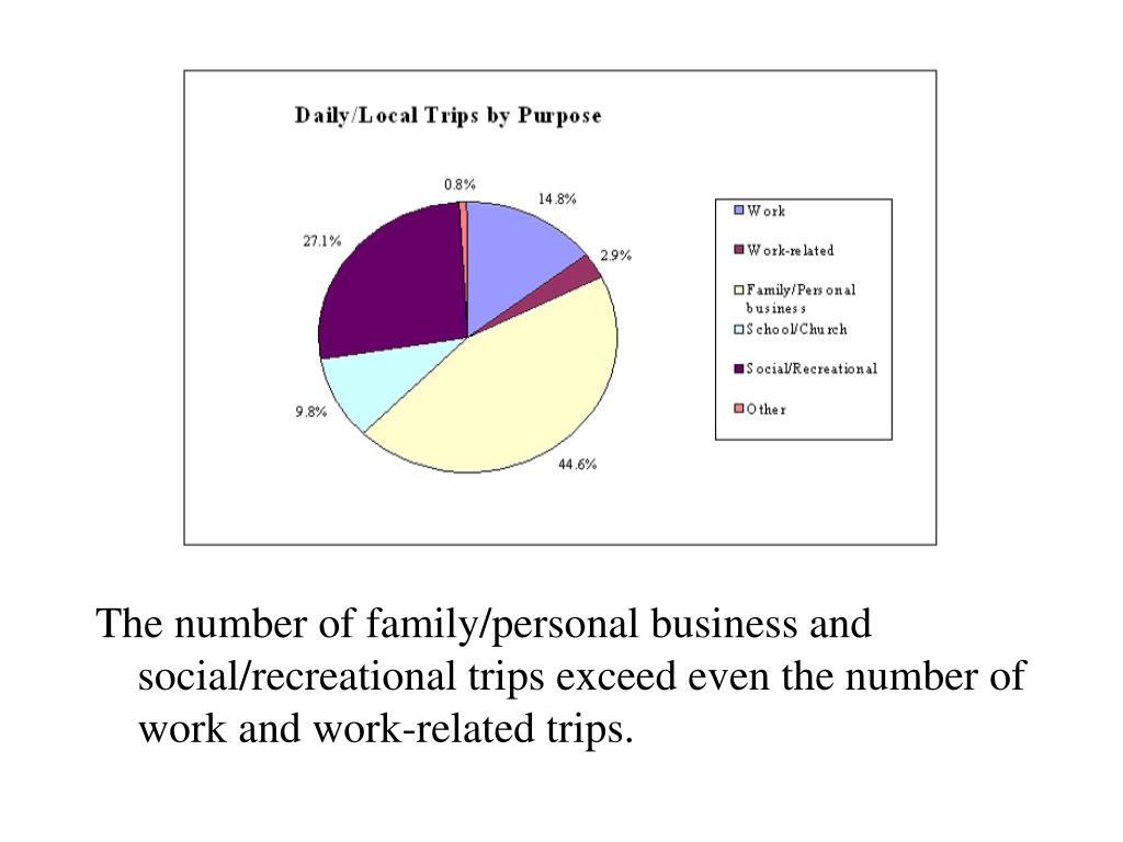 The number of family/personal business and social/recreational trips exceed even the number of work and work-related trips.