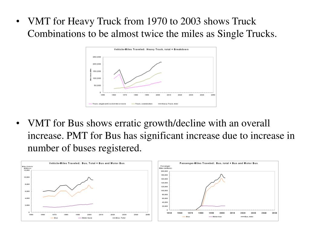 VMT for Heavy Truck from 1970 to 2003 shows Truck Combinations to be almost twice the miles as Single Trucks.