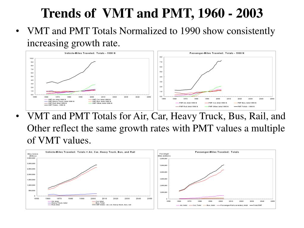Trends of  VMT and PMT