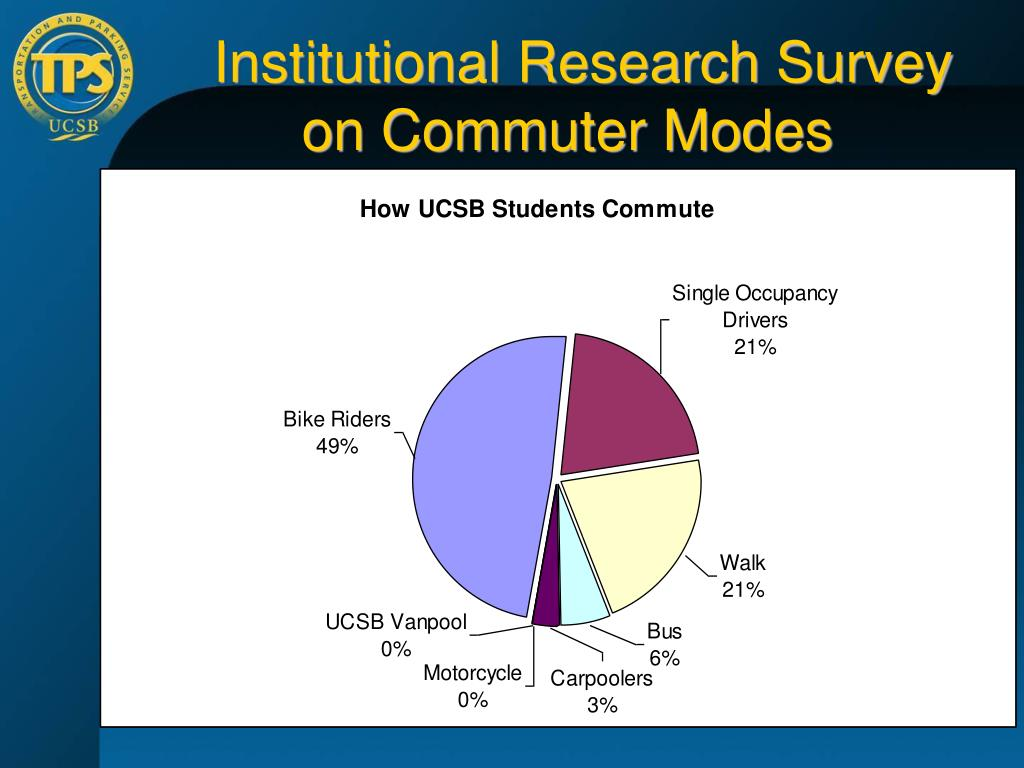 Institutional Research Survey