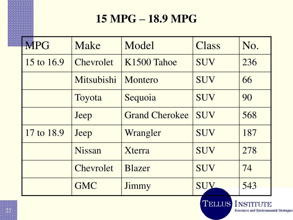 15 MPG – 18.9 MPG