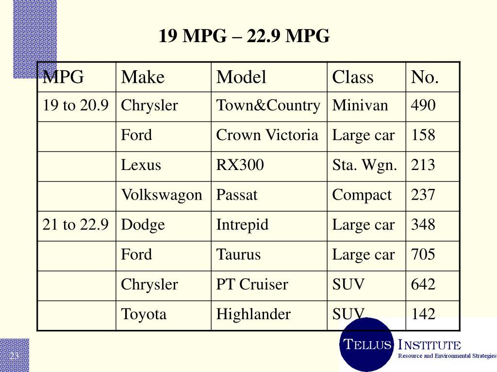 19 MPG – 22.9 MPG