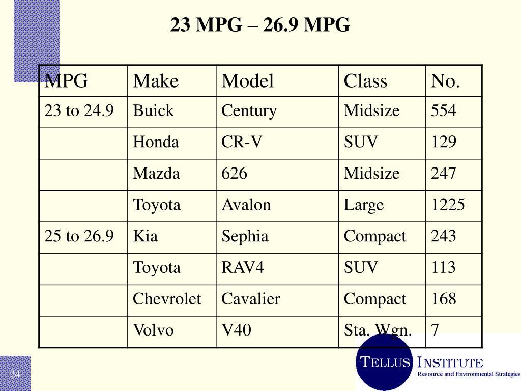 23 MPG – 26.9 MPG
