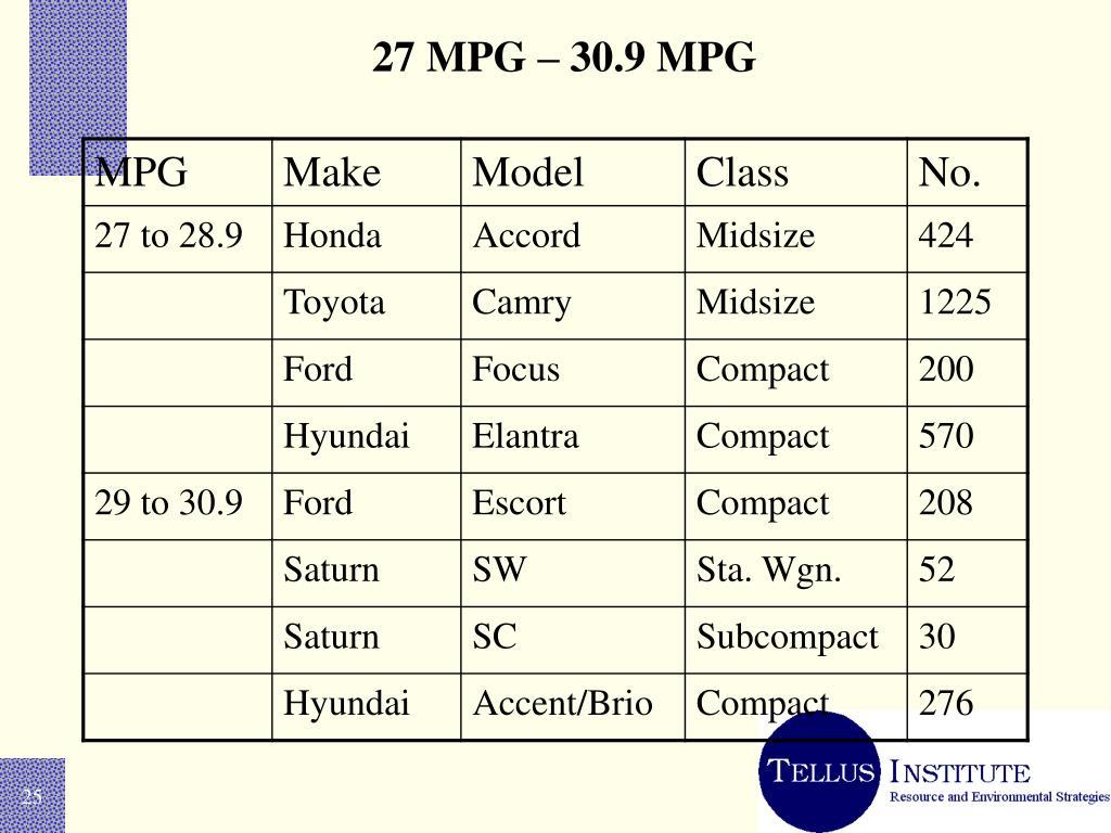 27 MPG – 30.9 MPG