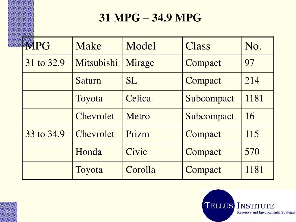 31 MPG – 34.9 MPG