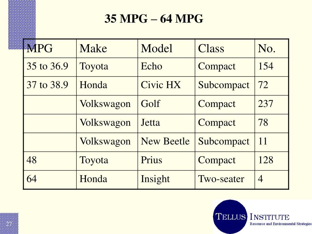 35 MPG – 64 MPG