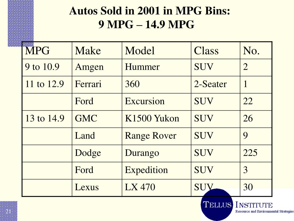 Autos Sold in 2001 in MPG Bins:
