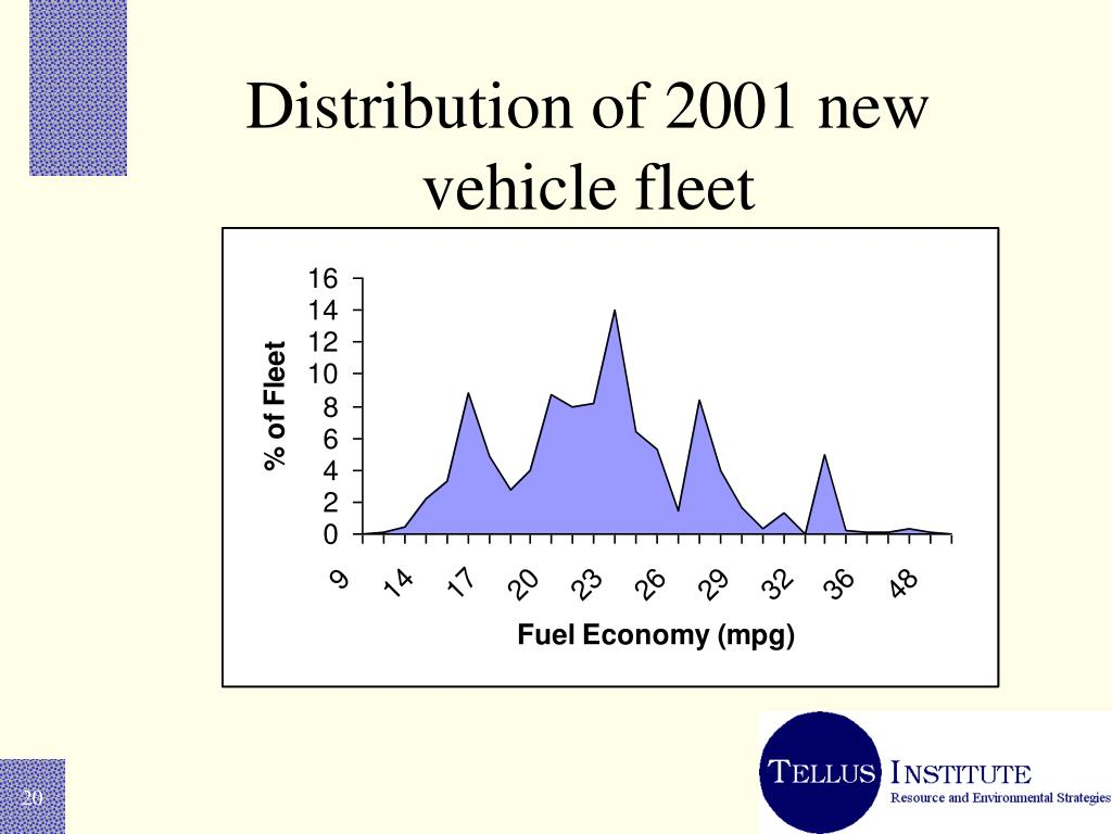 Distribution of 2001 new vehicle fleet