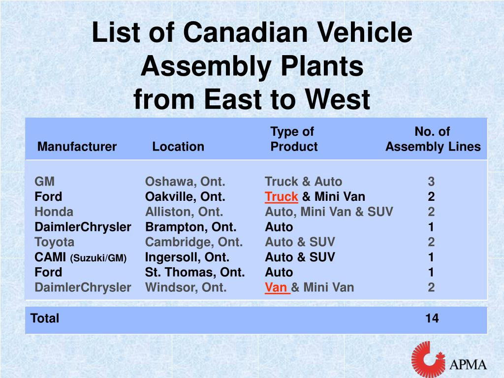 List of Canadian Vehicle Assembly Plants