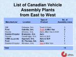 list of canadian vehicle assembly plants from east to west