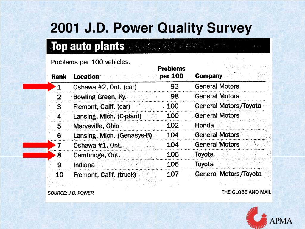 2001 J.D. Power Quality Survey