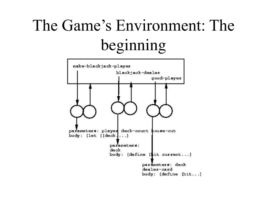 The Game's Environment: The beginning