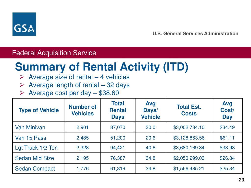 Summary of Rental Activity (ITD)