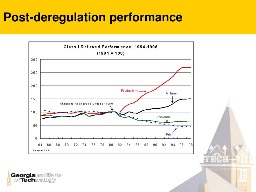 Post-deregulation performance