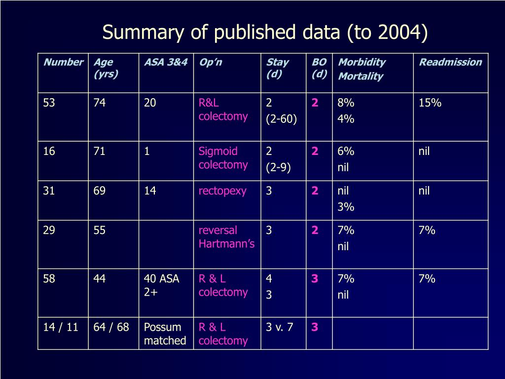 Summary of published data (to 2004)