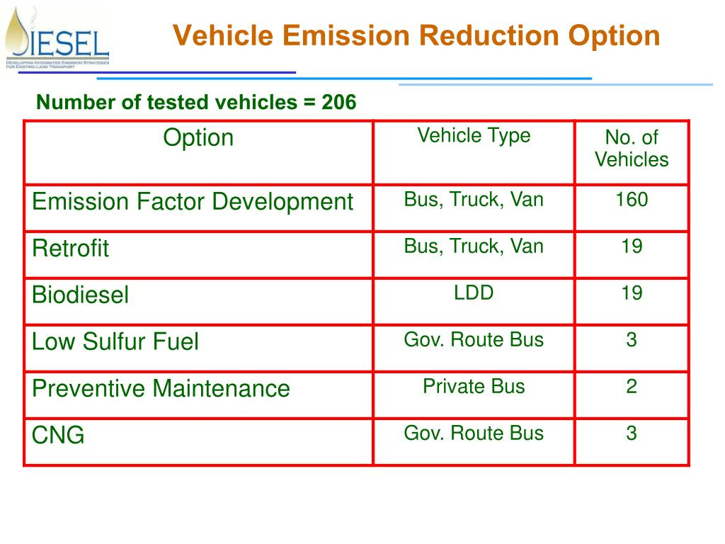 Vehicle Emission Reduction Option
