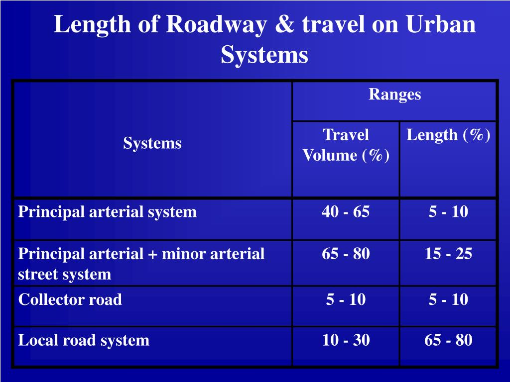Length of Roadway & travel on Urban Systems