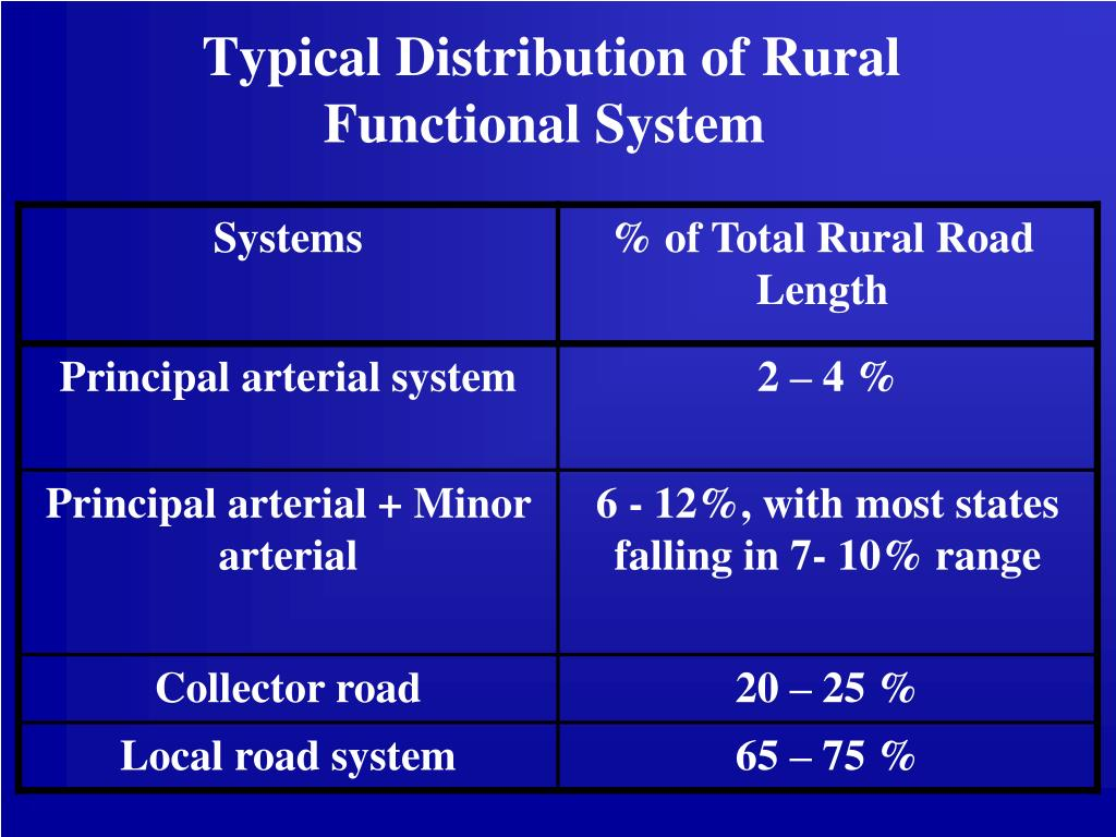 Typical Distribution of Rural Functional System