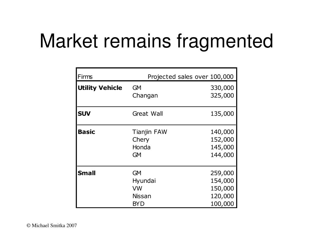 Market remains fragmented