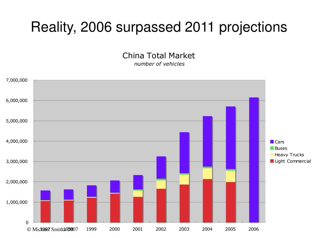 Reality, 2006 surpassed 2011 projections