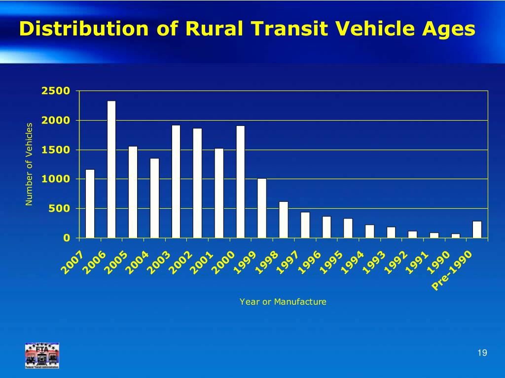 Distribution of Rural Transit Vehicle Ages