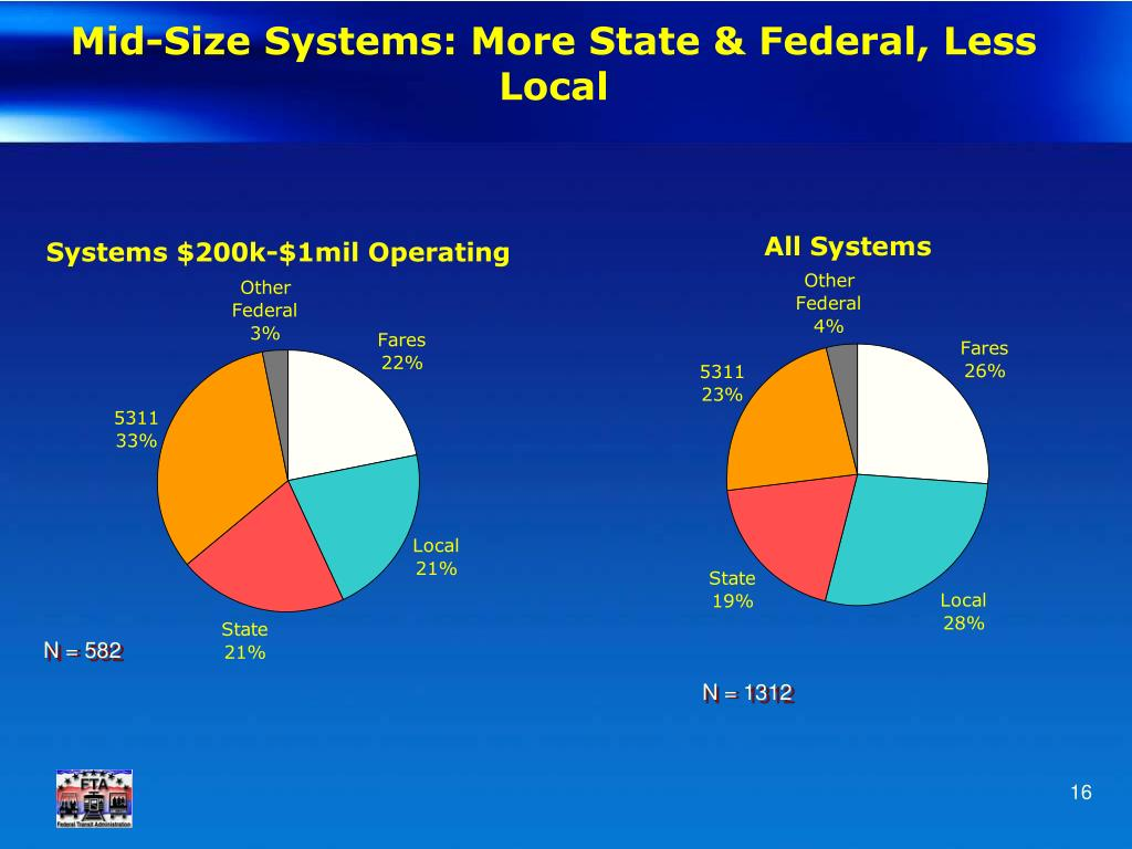 Mid-Size Systems: More State & Federal, Less Local