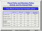 fiscal policy and monetary policy activity and the interest rate