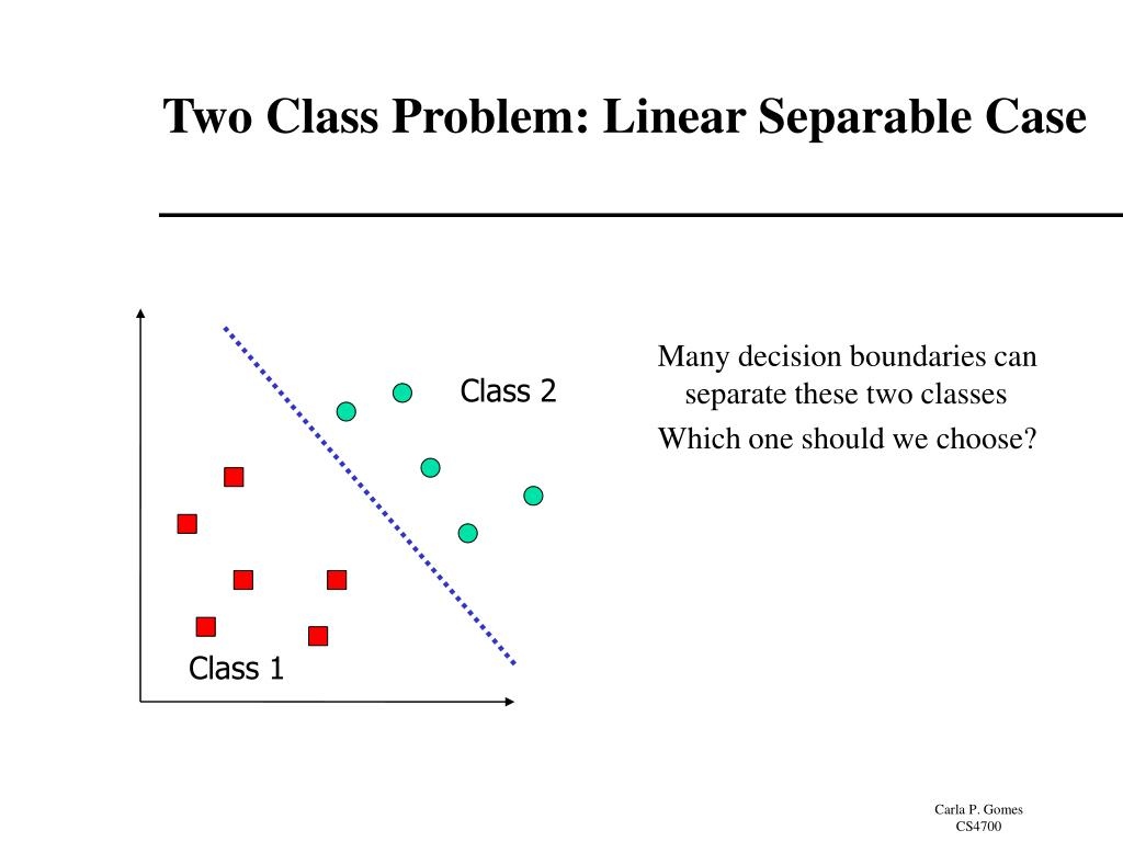 Two Class Problem: Linear Separable Case