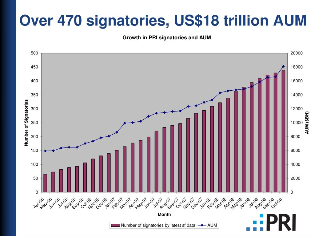Over 470 signatories, US$18 trillion AUM