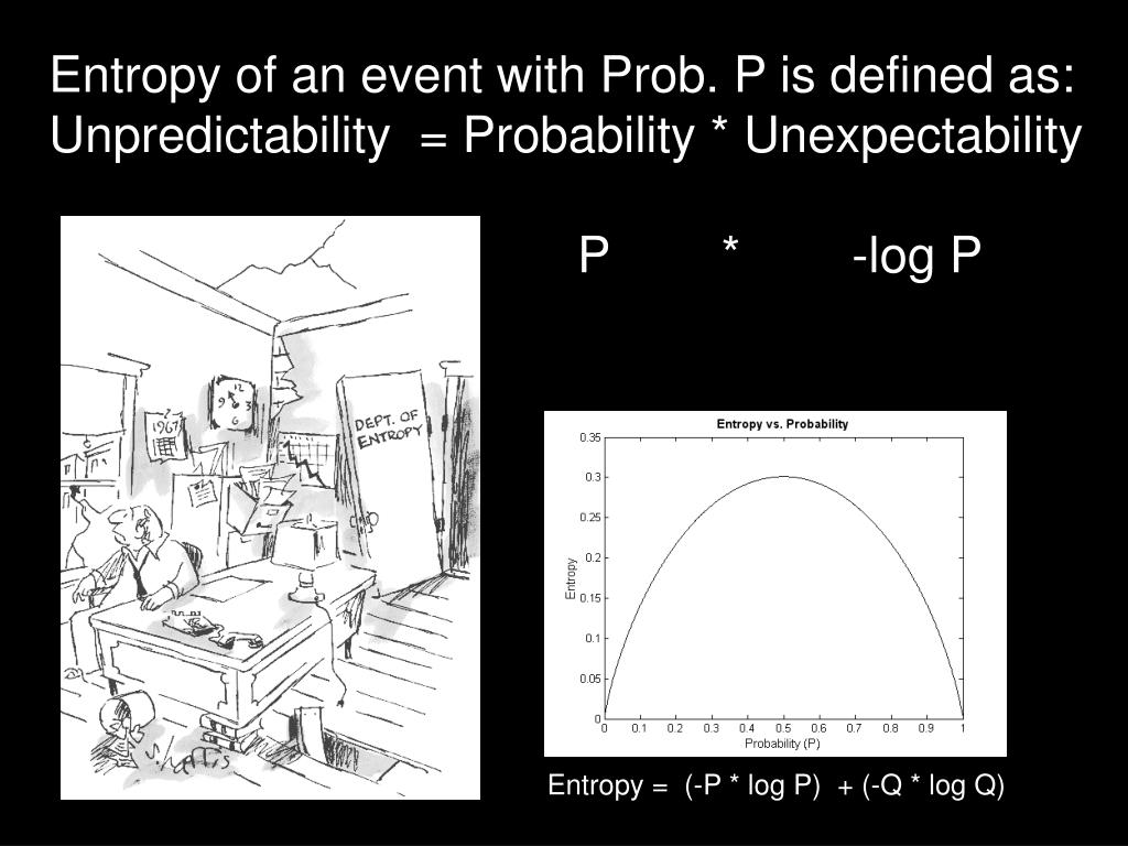 Entropy of an event with Prob. P is defined as: