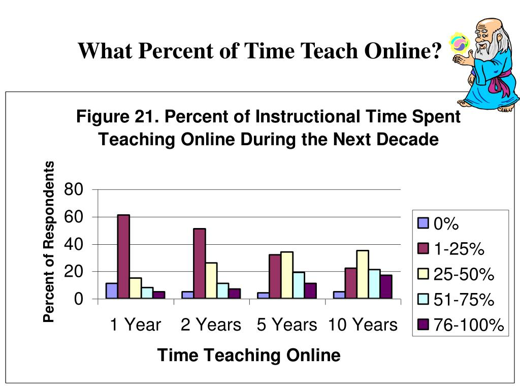 What Percent of Time Teach Online?