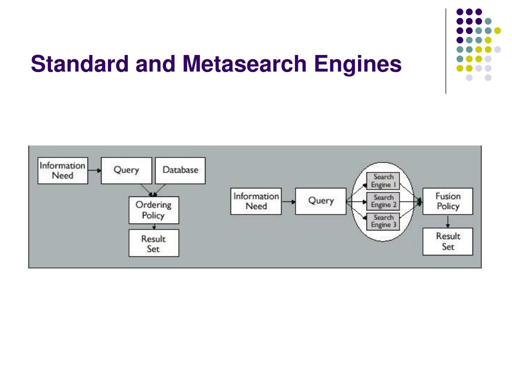 Standard and Metasearch Engines