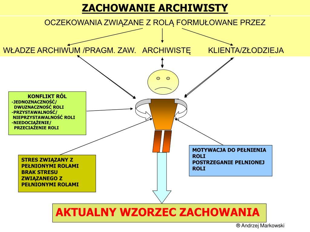 ZACHOWANIE ARCHIWISTY