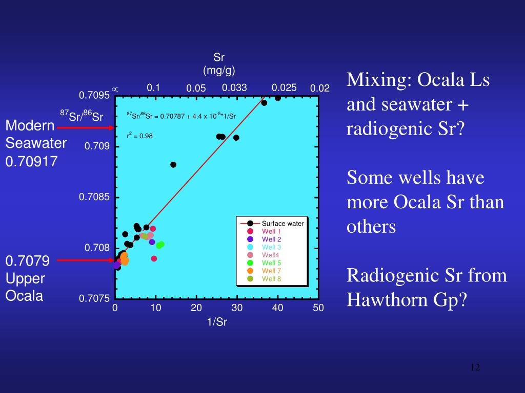 Mixing: Ocala Ls and seawater + radiogenic Sr?