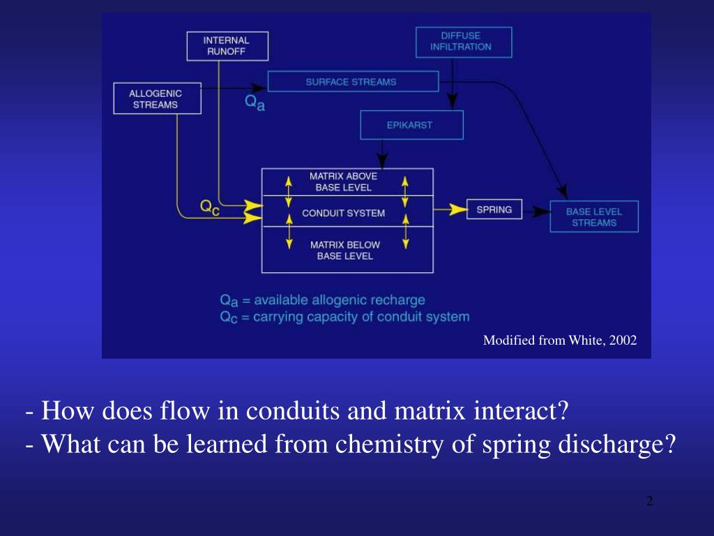 How does flow in conduits and matrix interact?