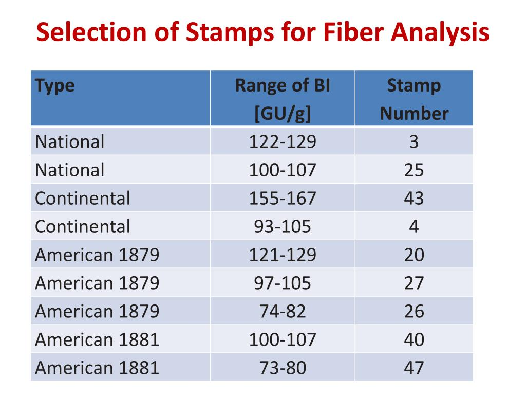 Selection of Stamps for Fiber Analysis