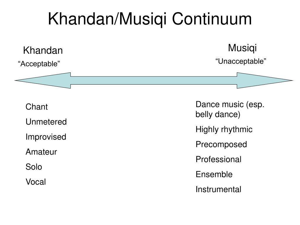 Khandan/Musiqi Continuum