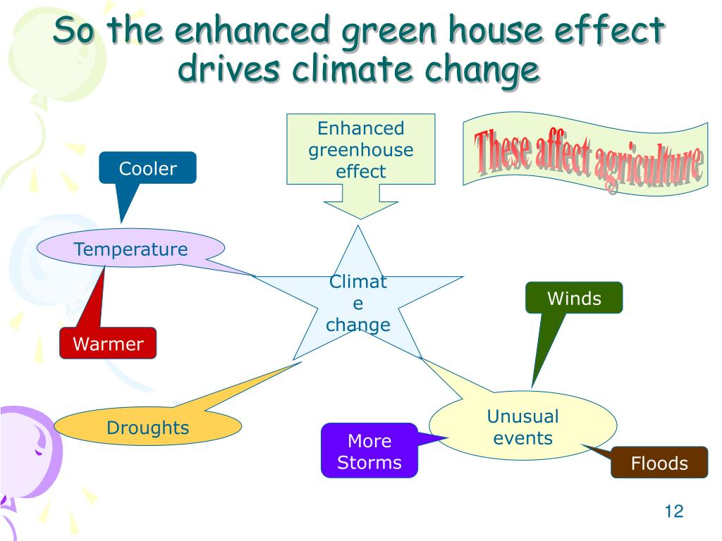 the enhanced green house effect essay The enhanced greenhouse effect for the past ten thousand years the earth's climate has been extremely good and beneficial to mankind today however , major changes are taking place.