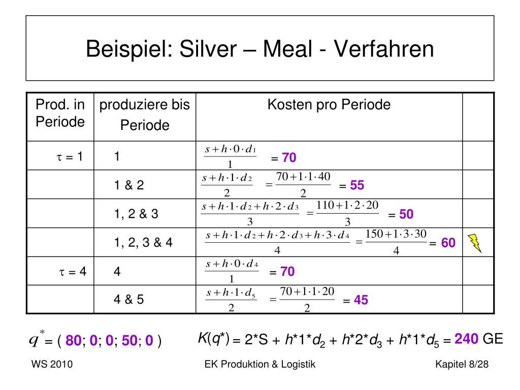 Beispiel: Silver – Meal - Verfahren