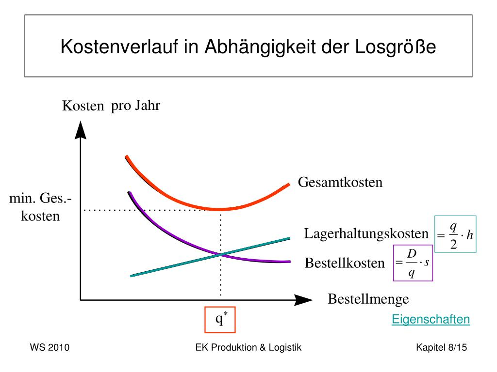 Kostenverlauf in Abhängigkeit der Losgröße