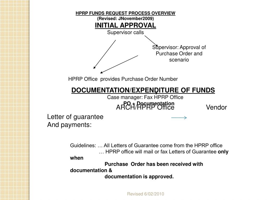 HPRP FUNDS REQUEST PROCESS OVERVIEW