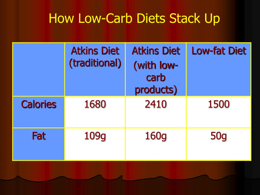 How Low-Carb Diets Stack Up