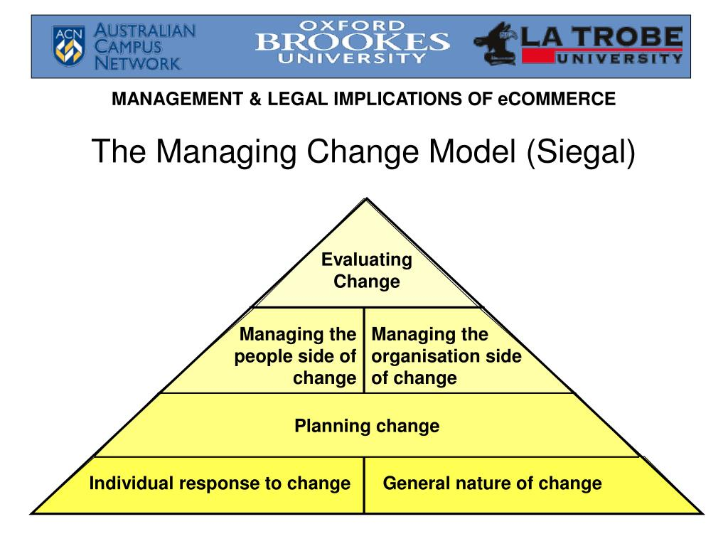 The Managing Change Model (Siegal)
