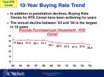 10 year buying rate trend