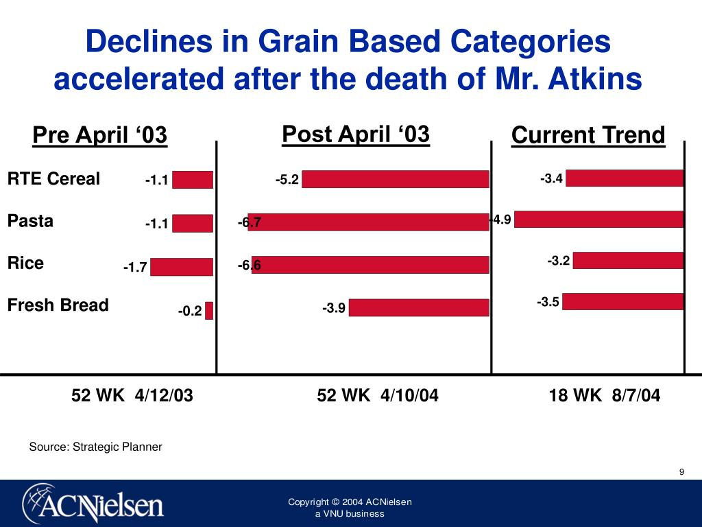 Declines in Grain Based Categories accelerated after the death of Mr. Atkins