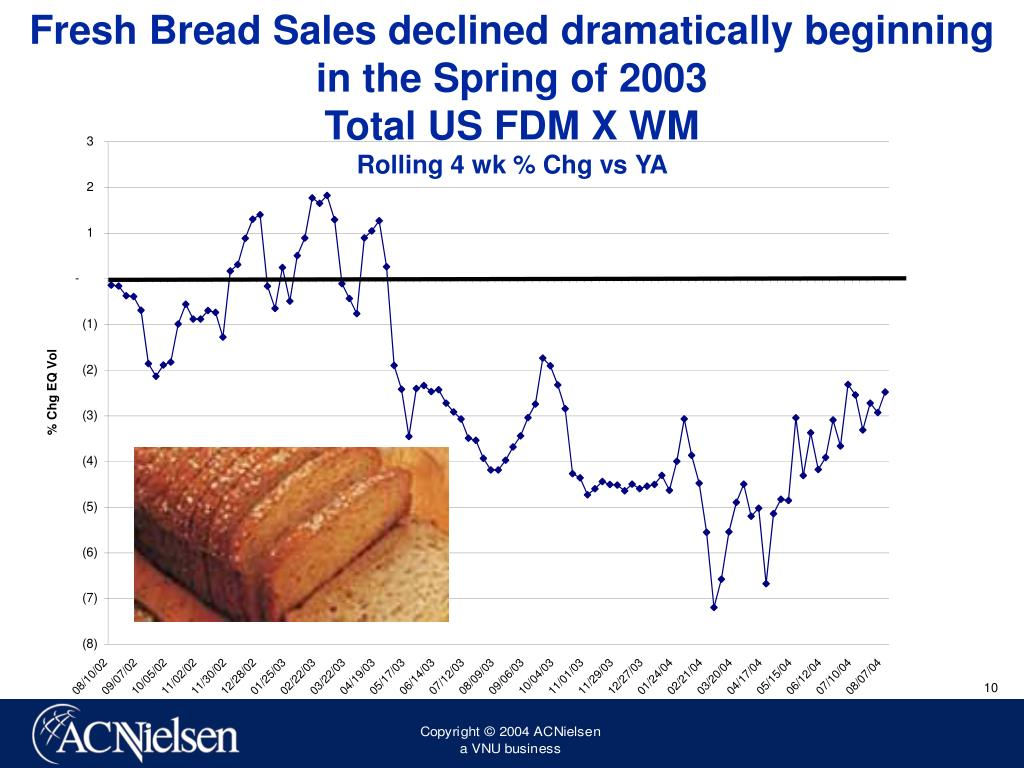 Fresh Bread Sales declined dramatically beginning in the Spring of 2003