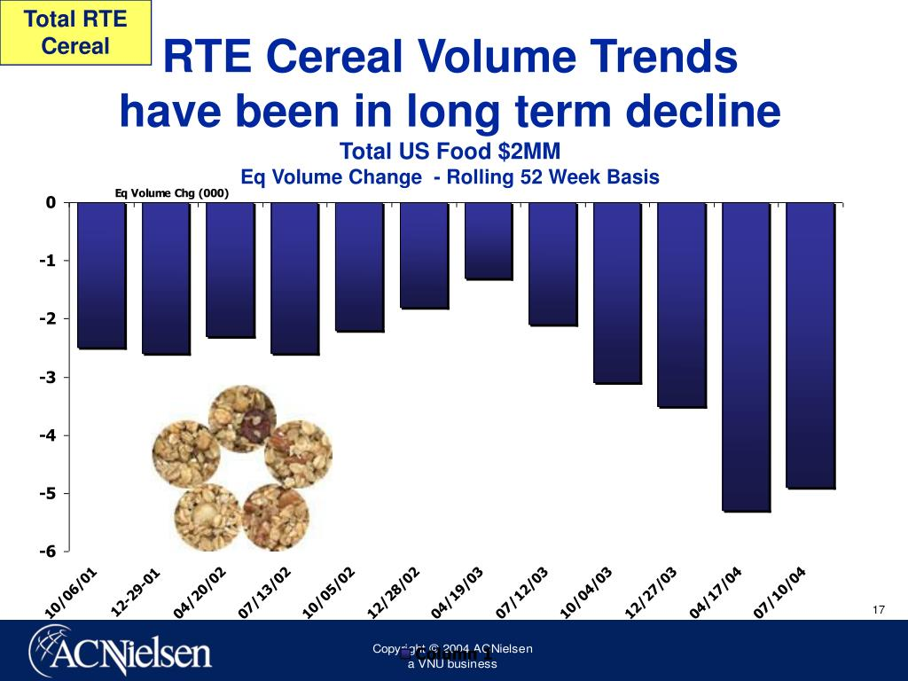 Total RTE Cereal