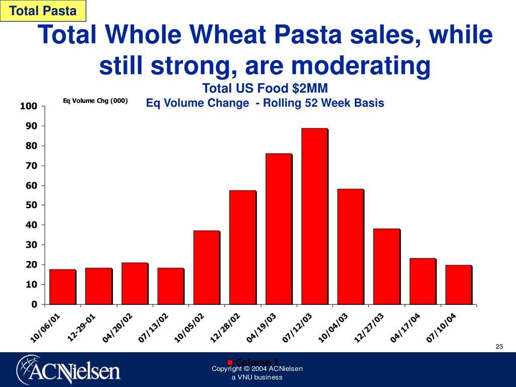 Total Pasta