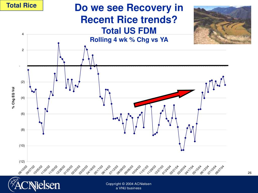 Do we see Recovery in
