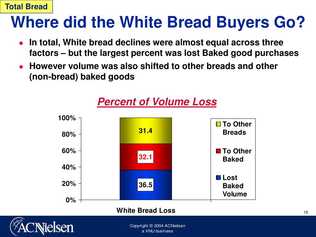 Total Bread